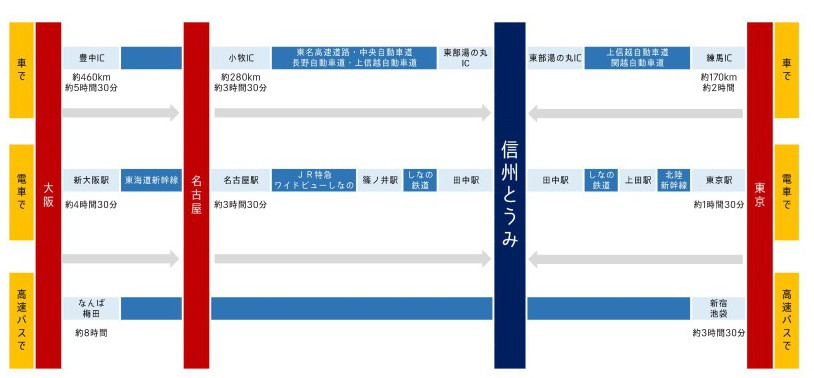 3大都市圏から東御市へのアクセス図